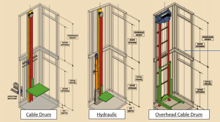 Comparing Drive System Options For Your Home Elevator